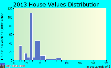 Qulin home values distribution