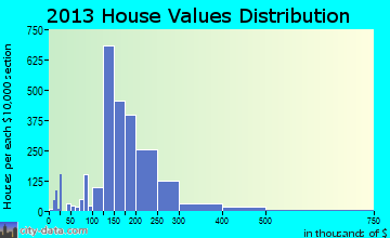 Raymore home values distribution