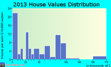 Renick home values distribution
