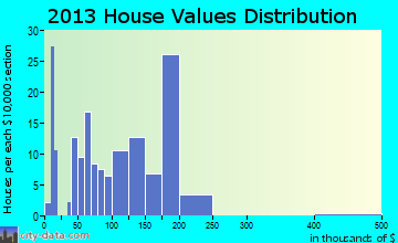 Reeds Spring home values distribution
