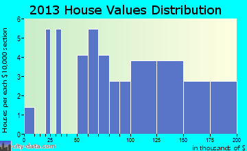 Rensselaer home values distribution