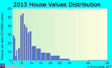 Rock Port home values distribution