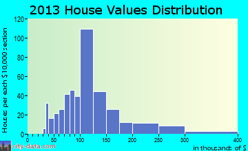Rogersville home values distribution