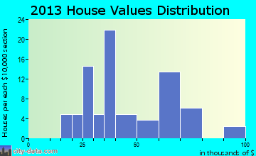 Rush Hill home values distribution