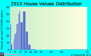 St. George home values distribution