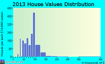 St. John home values distribution