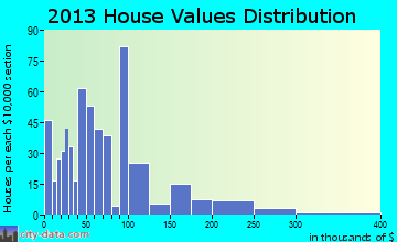 Lake Village home values distribution