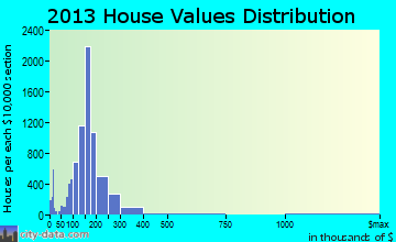 St. Peters home values distribution