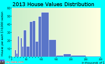 Lamar home values distribution