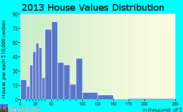 Senath home values distribution