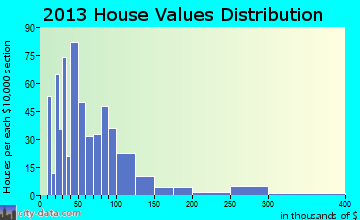 Leachville home values distribution