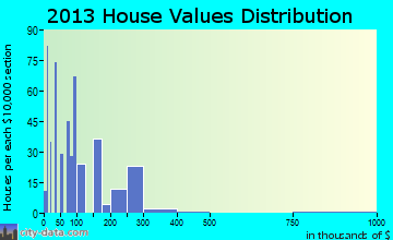 Shell Knob home values distribution
