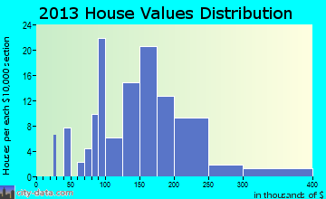 Silver Creek home values distribution