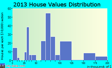 South West City home values distribution