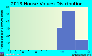 Spokane home values distribution