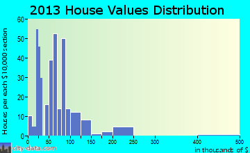 Stanberry home values distribution