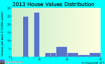 Stella home values distribution