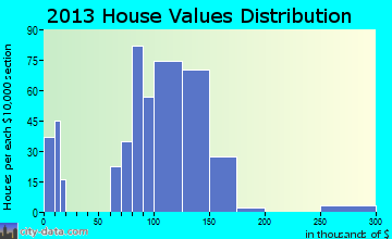 Strafford home values distribution