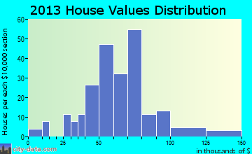 Summersville home values distribution
