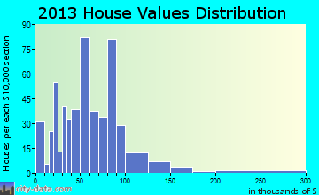 Sweet Springs home values distribution