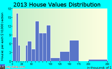 Table Rock home values distribution