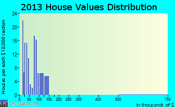 Leslie home values distribution