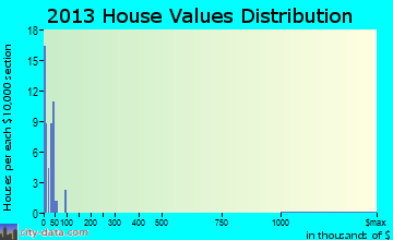 Tallapoosa home values distribution