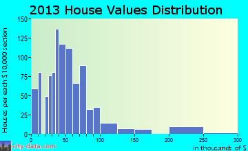 Thayer home values distribution