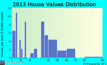 Theodosia home values distribution