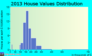 Twin Oaks home values distribution
