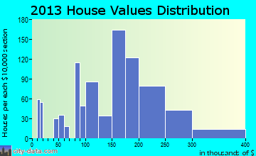 Valley Park home values distribution