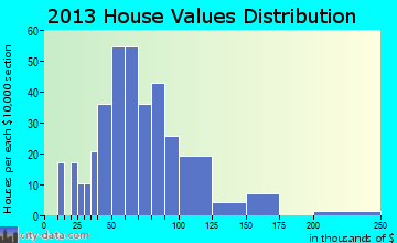 Viburnum home values distribution