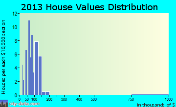 Vinita Terrace home values distribution