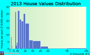 Little Flock home values distribution