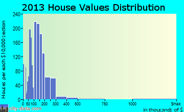 Warrensburg home values distribution