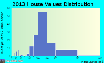 Warson Woods home values distribution
