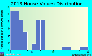 Watson home values distribution