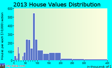 Webb City home values distribution