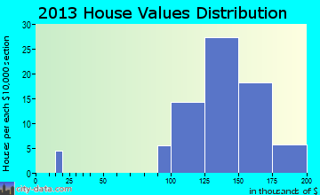 Wilbur Park home values distribution