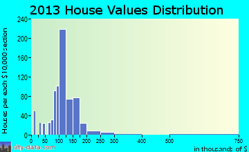 Willard home values distribution