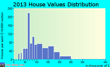 Lonoke home values distribution