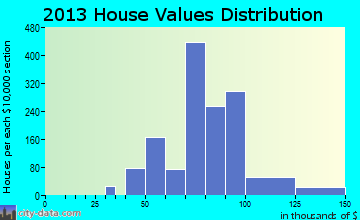 Woodson Terrace home values distribution