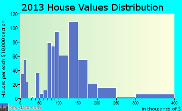 Wright City home values distribution