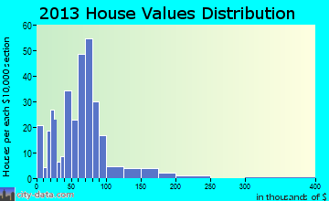 Pierce City home values distribution
