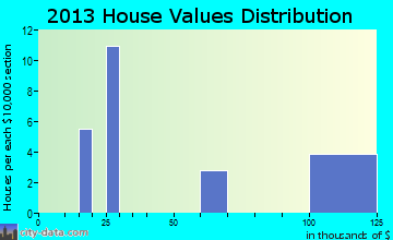 Lonsdale home values distribution