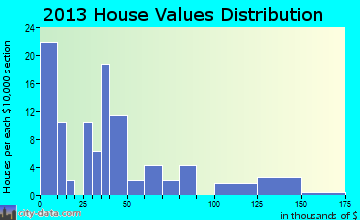 McCord Bend home values distribution