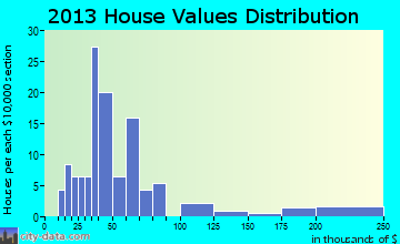 Maitland home values distribution