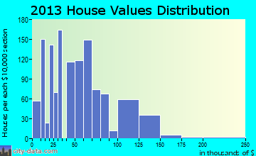 Malden home values distribution