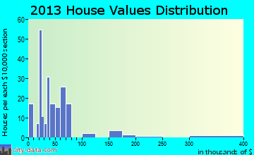 Luxora home values distribution