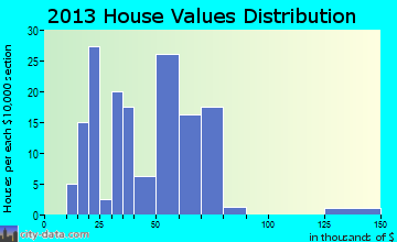 Marquand home values distribution